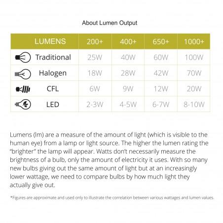 Mia Pendant 5M, 21 x 4.5W LED, 3000K, 3360lm, Polished Chrome, 3yrs Warranty DELight - 10